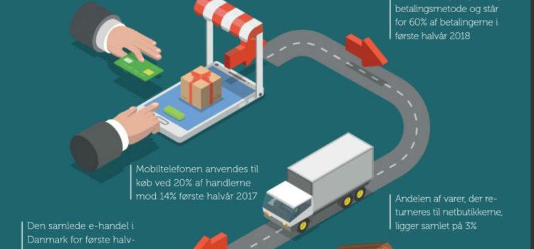 FDIH: Sådan ser e-handlen ud i Danmark – 1. halvår 2018