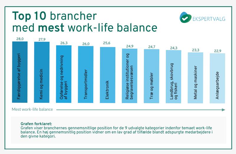 Work-life balance, stress, ekspertvalg.dk, Bizzupdk, Bizz Up